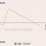 CR不二子投資5000円20連一撃3万発ゴチ!画像
